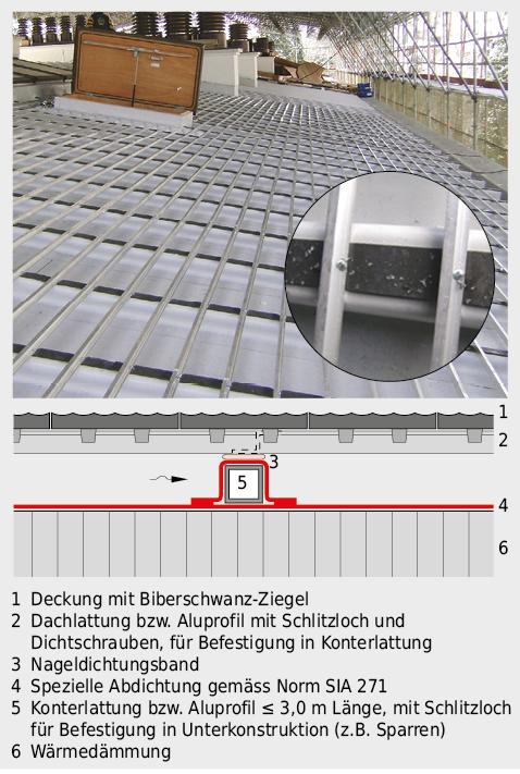 Flach geneigtes Dach mit spezieller Abdichtung und über Nageldichtungsbändern verlegtem Aluprofil als Dachlattung für die Deckung mit Biberschwanz-Ziegeln.