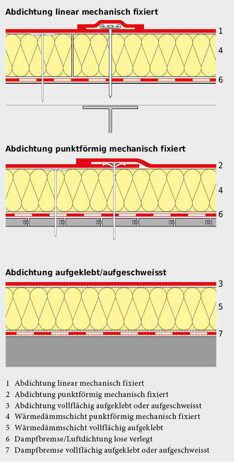 Systemaufbauten für Nacktdächer.