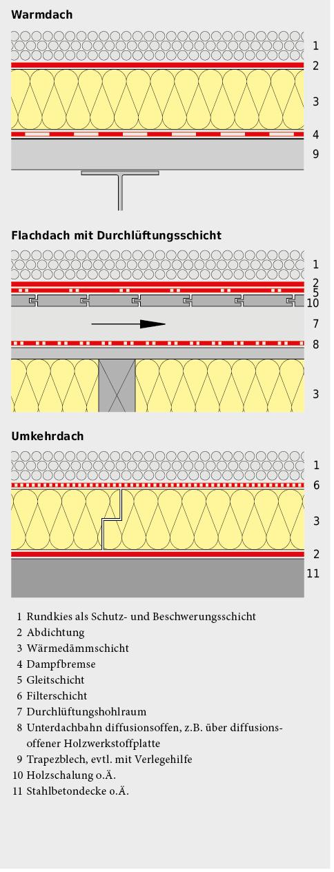 Systemaufbauten für bekieste Dächer.