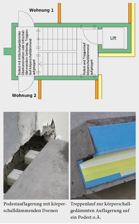 Erschliessungszone mit einschaliger Trennwand zwischen Treppenhaus und Wohnung.