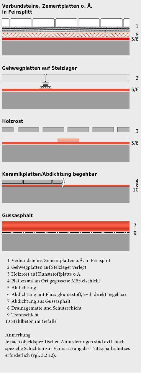 Systemaufbauten für Balkone.