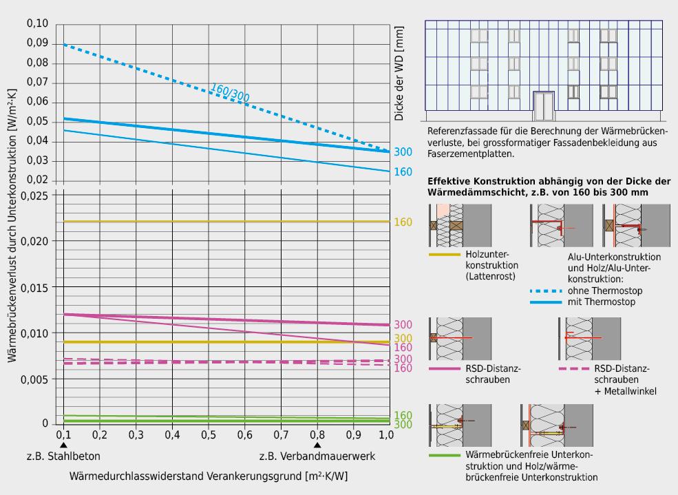 Beispiele für die in etwa zu erwartende Erhöhung des U-Werts durch verschiedene Unterkonstruktionssysteme, abhängig vom Verankerungsgrund und der Dicke der Wärmedämmung