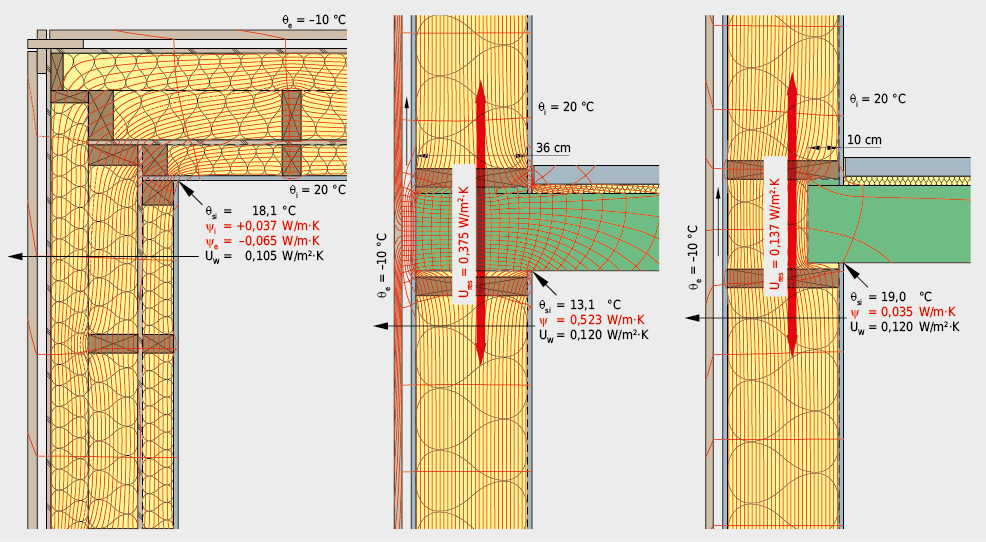 Beim Zusammenbau von Holzbauteilen führen die geometrie- und materialbedingten Einflüsse zu keinen erhöhten Wärmeflüssen