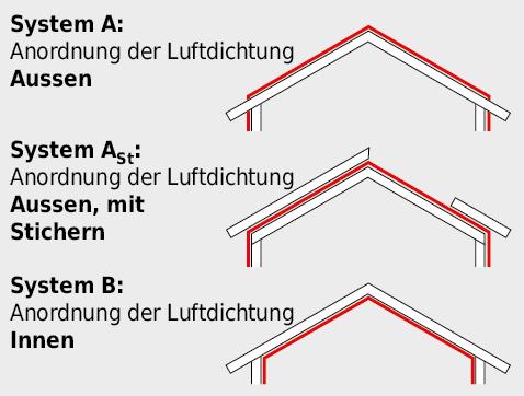 Schematische Darstellung der Dichtungssysteme.