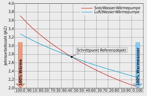 Vergleich JAZ für Aussenluft- und Erdwärmesonden- Wärmepumpe