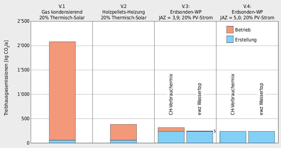 CO2-Emissionen für Betrieb und Erstellung der vier untersuchten Wärmeerzeugersysteme. Bei der Gasheizung ist die CO2-Belastung um mindestens Faktor 4 höher als bei den anderen Wärmeerzeugern. Durch die Wahl von Strom aus nachhaltiger Produktion