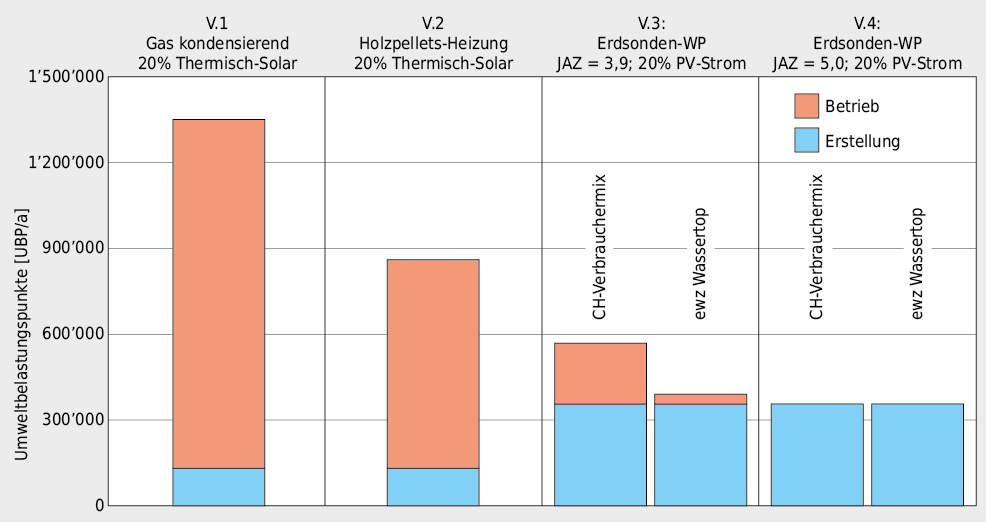 Umweltbelastungspunkte für Betrieb und Erstellung der vier untersuchten Wärmeerzeugersysteme. Die Grafik zeigt deutlich, dass die Umweltbelastung beim System Gas kondensierend deutlich höher ist als bei den anderen Systemen. Das System Holzpellets-Heizung schneidet bei Betrachtung mittels Umweltbelastungspunkten wesentlich schlechter als bei der Beurteilung der Treibhausgasemissionen ab. Dies ist auf die Feinstaubbelastung zurückzuführen. Durch den Einsatz eines effektiven Feinstaubfilters reduziert sich die Umweltbelastung der Holzpellets-Heizung deutlich, allerdings fehlen dazu die erforderlichen Grundlagendaten, um dies rechnerisch zu berücksichtigen.Durch die Verwendung von Strom aus nachhaltiger Produktion