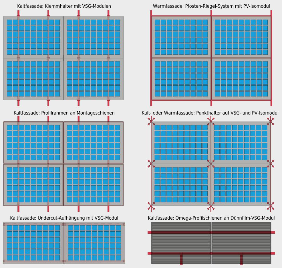 Übersicht über gängige Montagearten für BIPV-Systeme in Kalt- und Warmfassaden.
