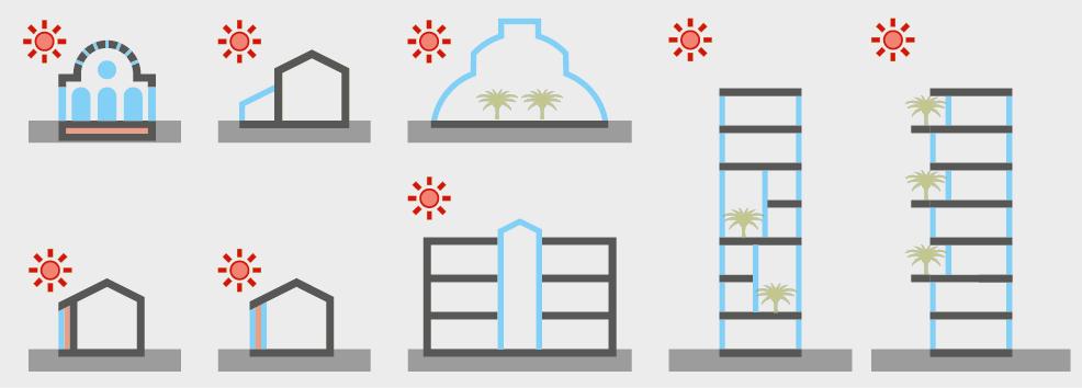 Passive Solaranwendung als Spiegelbild einer über die Jahrhunderte instrumentalisierten Gebäudehülle: Römische Thermen ab 33 v. Chr.; Wintergärten ab 1800; Palmenhäuser ab 1850; Trombewand ab 1950; TWD und Lichthöfe um 1980; Sky Gardens um 1990; Vertical Landscaping und Urban Gardening ab 2000.