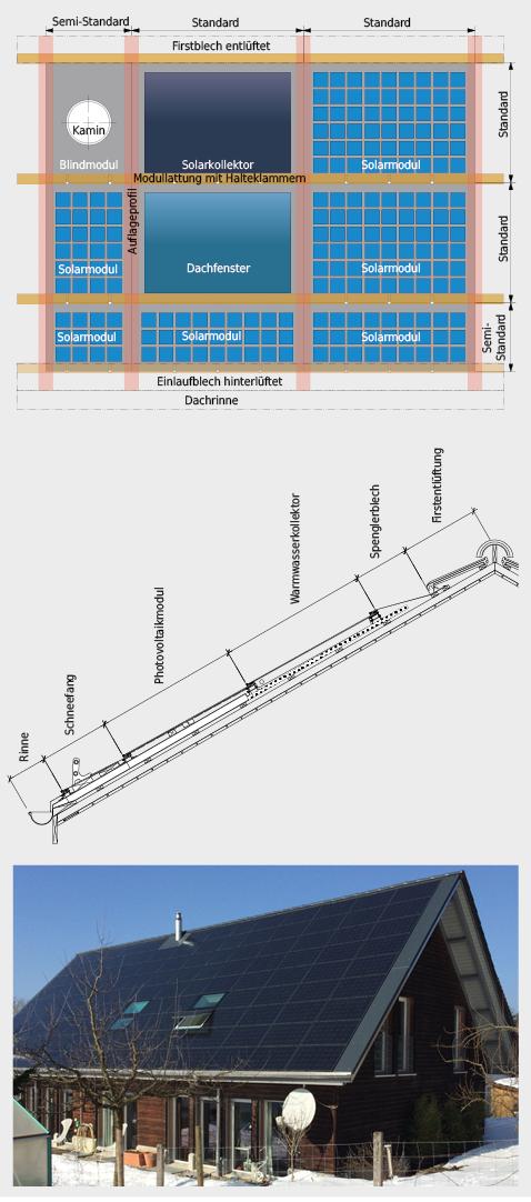 Integrierte PV-Module und Flachkollektoren sind in Steildächern mit Dachfenstern, Kaminen oder Dummy-Modulen in Sonderformen kombinierbar. Zu achten ist auf ein intaktes Unterdach, gute Hinterlüftung, Kabelführung ohne enge Radien sowie Auswechselbarkeit der Komponenten. Bei sorgfältiger Planung und fachgerechter Ausführung führen dachintegrierte PV-Systeme zu einer homogenen Gesamtwirkung.