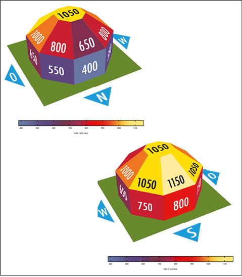 Sonneneinstrahlung in Abhängigkeit von Neigungswinkel und Azimutwinkel