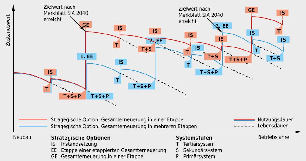 Erneuerungsrythmen und Etappierung in Abhängigkeit von den Systemstufen und der strategischen Option Gesamterneuerung in einer oder in mehreren Etappen