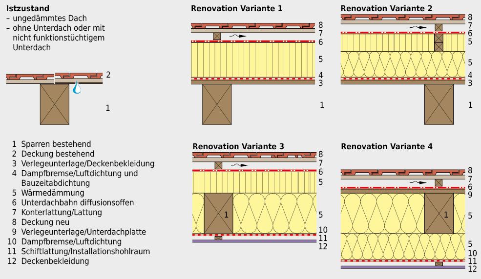 Vier Varianten für die Erneuerung eines bestehenden, ungedämmten Daches, ohne oder mit untauglichem Unterdach, imRahmen einer Umnutzung.