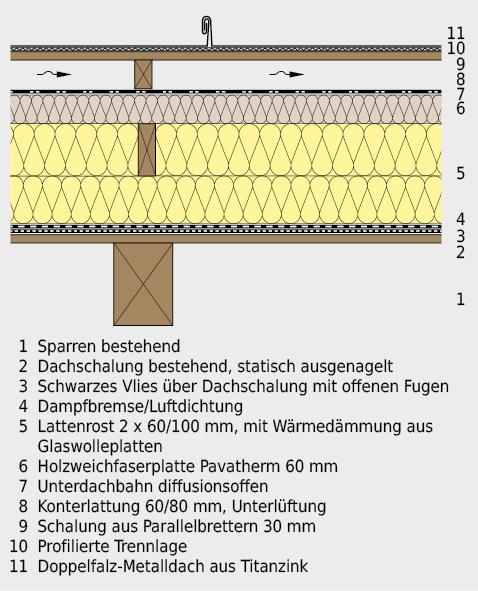 Konstruktionsaufbau für wärmetechnisch saniertes Dach: Mit der total 26 cm dicken Wärmedämmung konnte ein U-Wert um 0,14W/m2·K erreicht werden.