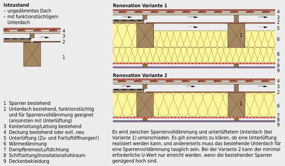 Zwei Varianten für die Renovation eines bestehenden geneigten Daches ohne Wärmedämmung, jedoch mit funktionstüchtigem Unterdach.