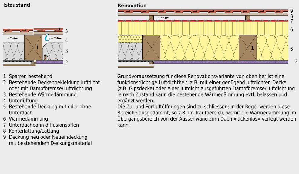 Renovation eines geneigten Daches mit bestehender Wärmedämmung und gewährleisteter Luftdichtheit von oben her. Diebestehende Wärmedämmung kann evtl. weitergenutzt werden.