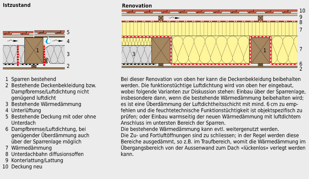 Renovation eines geneigten Daches mit bestehender Wärmedämmung und mangelhafter Luftdichtheit. Es ist der Einbau einer Luftdichtheitsschicht erforderlich.