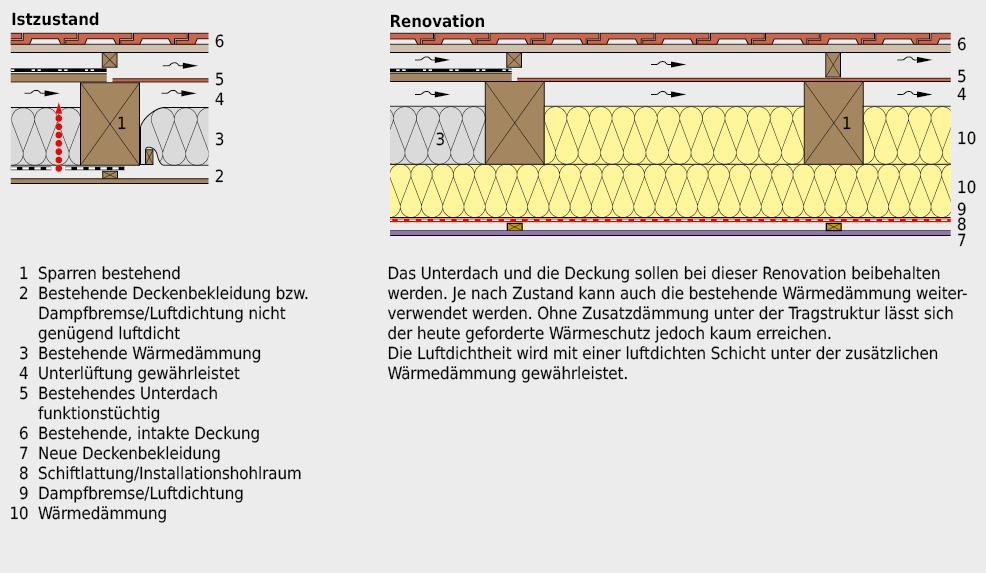 Renovation eines geneigten Daches mit bestehender Wärmedämmung und funktionstüchtiger Durchlüftung zwischen Wärmedämmung und Unterdach. Das Unterdach und die Deckung sollen beibehalten werden.