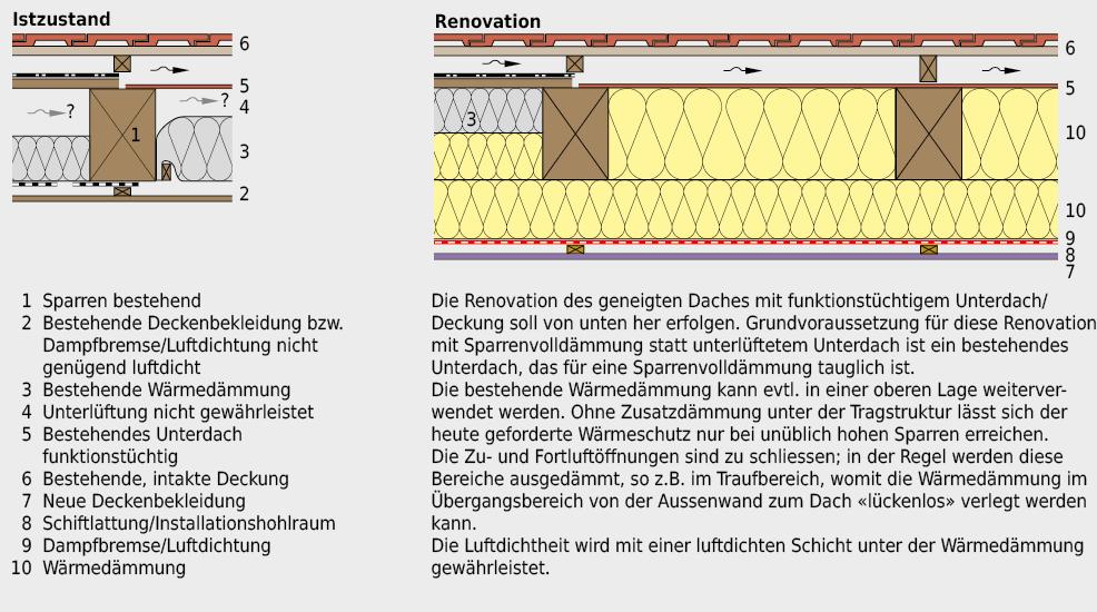 Renovation eines geneigten Daches mit bestehender Wärmedämmung und nicht funktionstüchtiger Durchlüftung zwischen Wärmedämmung und Unterdach bzw. dem Bedürfnis, auch diesen Bereich für die Verbesserung des Wärmeschutzes zu nutzen.