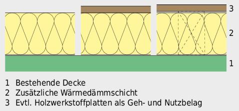 Verbesserung des Wärmeschutzes bei Betondecke.