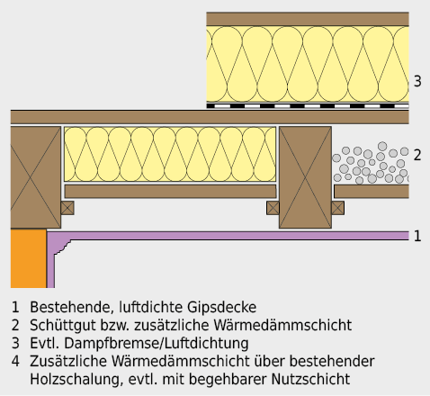 Verbesserung des Wärmeschutzes bei Holzbalkendecke mit Gipsdecke