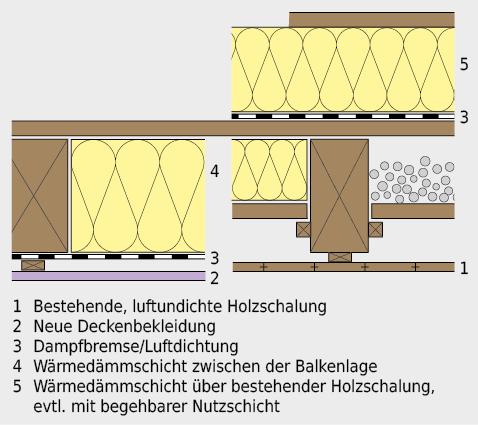 Verbesserung des Wärmeschutzes bei Holzbalkendecke mit Holzdecke