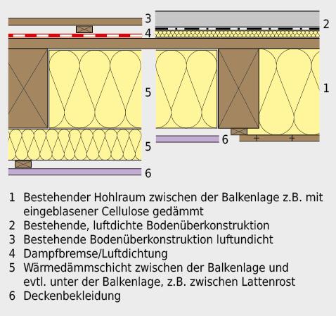 Verbesserung des Wärmeschutzes bei Holzbalkendecke.