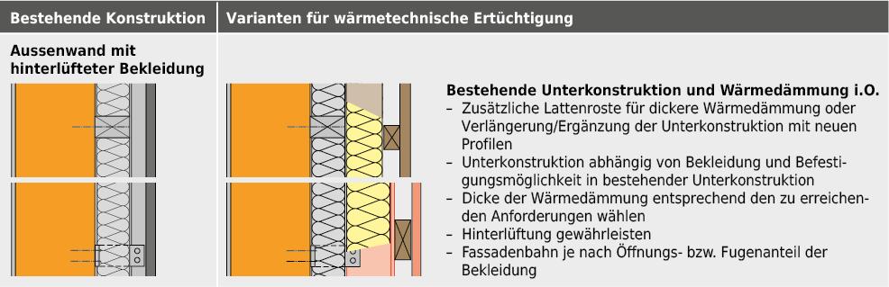 Zusätzliche Wärmedämmung bei einer Aussenwand mit hinterlüfteter Bekleidung.