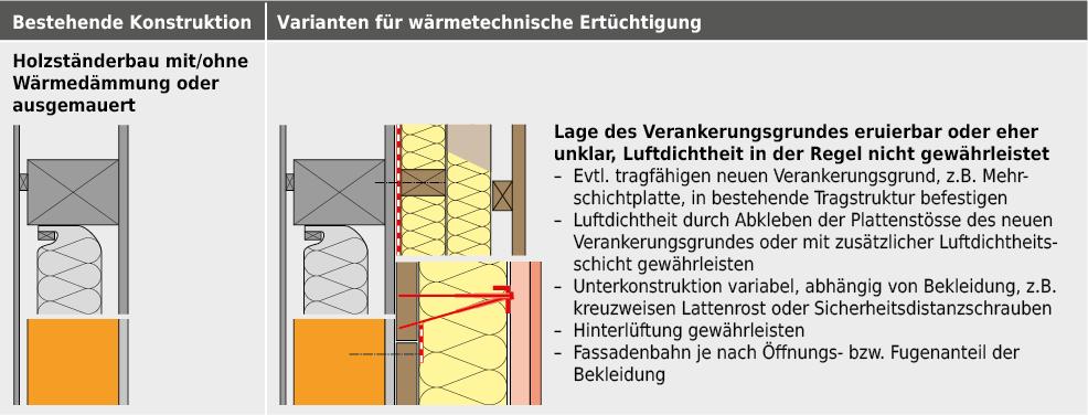 Wärmetechnische Ertüchtigung bei bestehendem Holzbau.