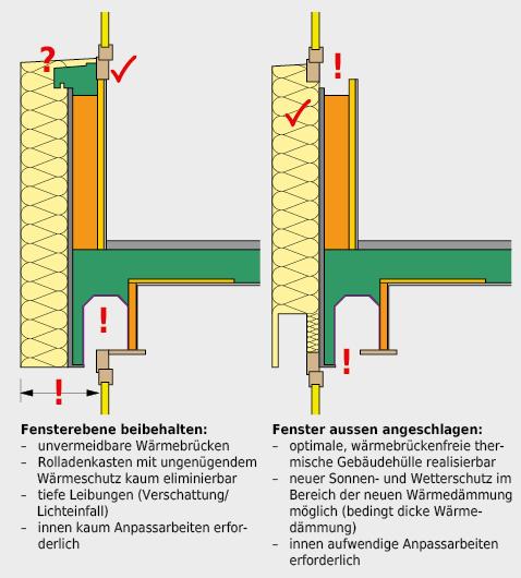 Nur wenn der Fensterersatz zusammen mit der wärmetechnischen Ertüchtigung der Aussenwand erfolgt, besteht die Möglichkeit, die Einbauebene für das neue Fenster zu diskutieren. Die beiden gezeigten Varianten weisen entsprechende Vor- und Nachteile auf.