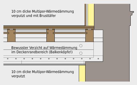Im Bereich der Holzbalkenköpfe wurde die Wärmebrücke bewusst akzeptiert, damit dort die Temperatur nicht extrem reduziert wird.