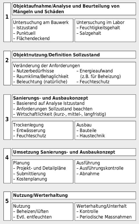 Ablaufschema für Ausbau von Untergeschossräumen.