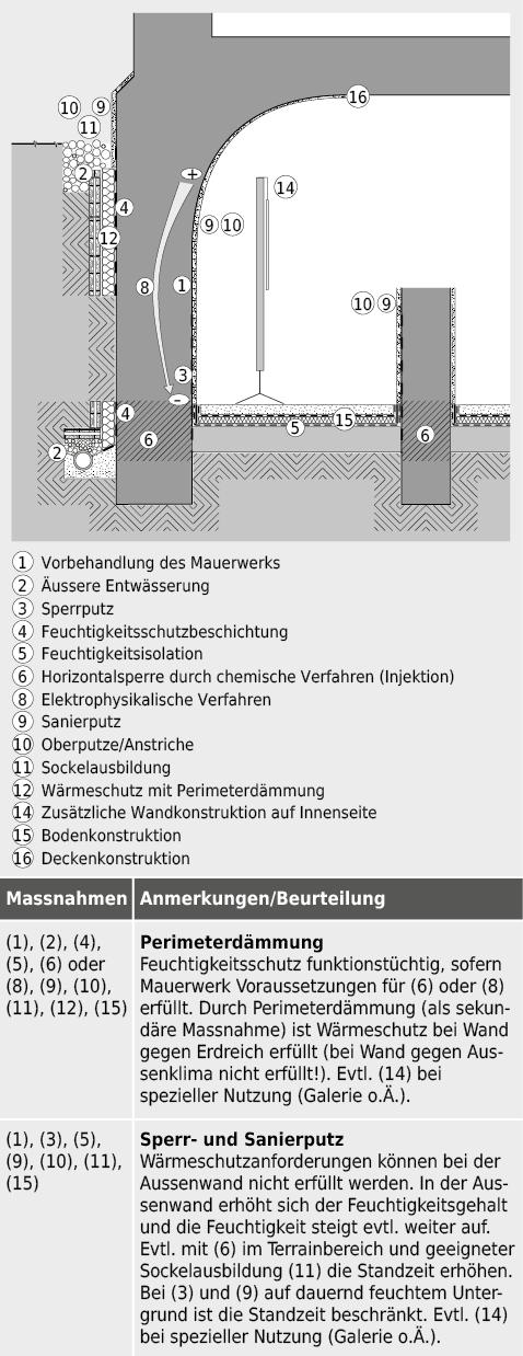 Zur Diskussion stehende Einzelmassnahmen bei Fallbeispiel 1 «Untergeschoss mit Deckengewölbe».