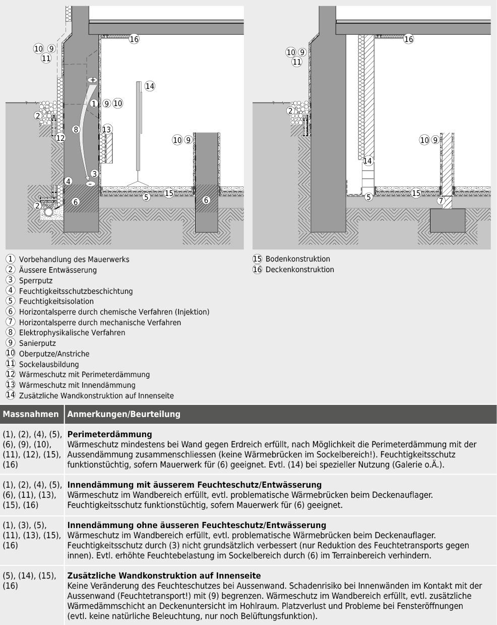 Zur Diskussion stehende Einzelmassnahmen bei Fallbeispiel 2 «Untergeschoss eines alten Gebäudes mit horizontaler Decke und Bruchsteinmauerwerk».