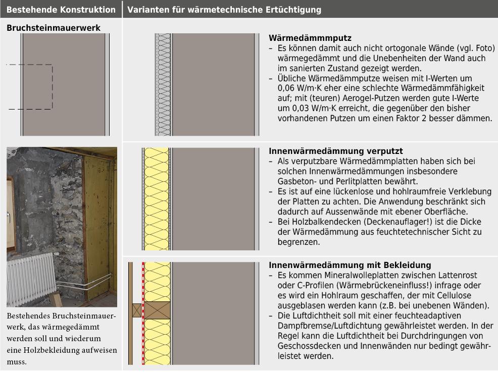 Wärmetechnische Ertüchtigung mit Innenwärmedämmung, bei einer Aussenwand aus Bruchsteinmauerwerk o.Ä.