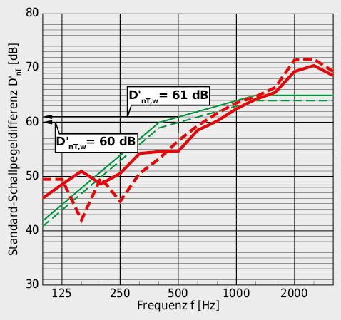 Mit einer bewerteten Standard-Schallpegeldifferenz D'nT,w von 60 dB bzw. 61 dB gewährleistet die Geschossdecke problemlos den erhöhten Luftschallschutz zwischen den Wohnungen.