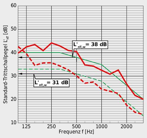 Bewertete Standard-Trittschallpegel L'nT,w von 38 dB bzw. 31 dB bieten einen Trittschallschutz, der wesentlich besser ist, als es die Norm SIA 181 für den erhöhten Schallschutz fordert.