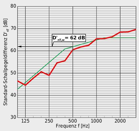 Mit einer bewerteten Standard-Schallpegeldifferenz D'nT,w von 62 dB gewährleistet die Wand zwischen Treppenhaus und Schlafzimmer den erhöhten Luftschallschutz.