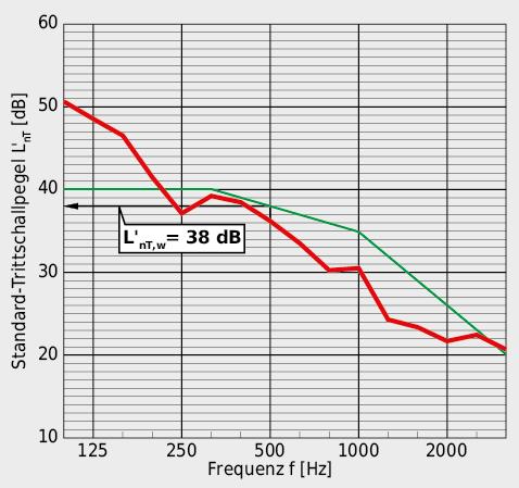 Mit einem Standard-Trittschallpegel L'nT,w von 38 dB wird ein guter Trittschallschutz erreicht.