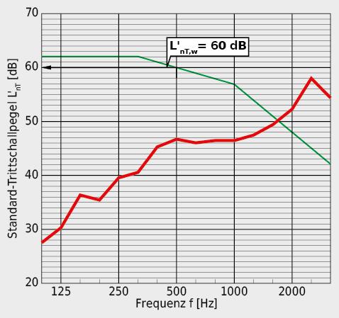 Mit einem Standard-Trittschallpegel L'nT,w von 60 dB kann selbst die Mindestanforderung an den Trittschallschutz nicht eingehalten werden.
