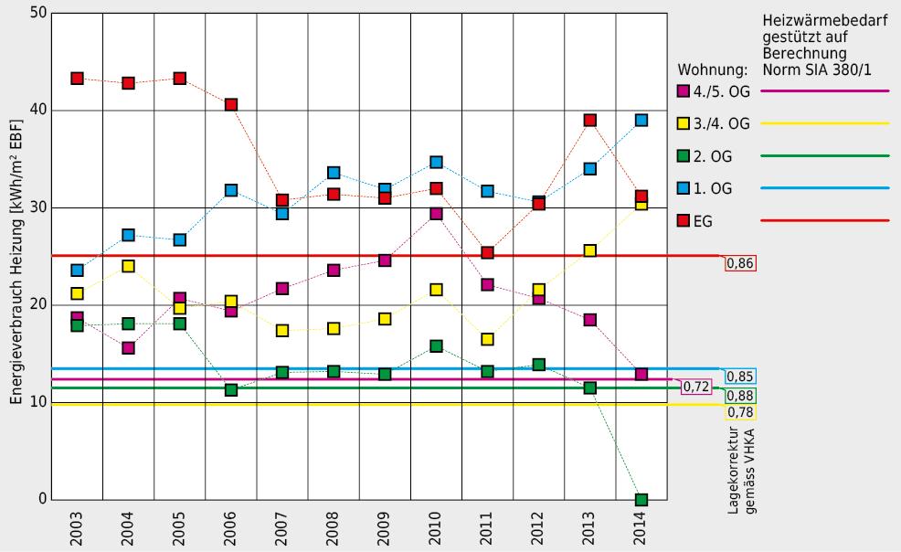 Energieverbrauch für die Heizung während den Betriebsjahren 2003 bis 2014. Die grossen Unterschiede zwischen den Wohnungen sind zu erklären mit unterschiedlichen Ansprüchen an die Raumtemperatur, differentem Lüftungsverhalten und Lage der Wohnung, insbesondere hinsichtlich der passivsolaren Energiegewinne.