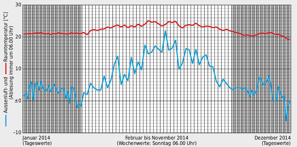 Die Wohnung im 2. Obergeschoss konnte im Betriebsjahr 2014 ohne aktive Zufuhr von Wärmeenergie über die Bodenheizung betrieben werden. Die Raumtemperaturen fielen erst Ende Dezember, in der unbewohnten Wohnung, unter die Auslegungstemperatur von 20 °C.