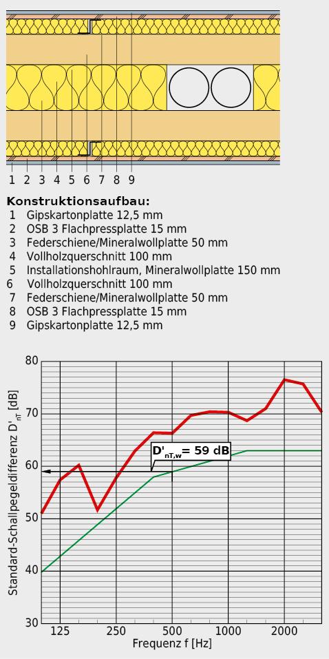 Wohnungstrennwand: Mit einem bewerteten Schalldämmmass R'w von 56 dB gewährleistet diese Wand bei eher grossem Empfangsraumvolumen im Vergleich zur Trennbauteilfläche die erhöhte Anforderung an den Luftschallschutz von DnT,w ≥ 57 dB.