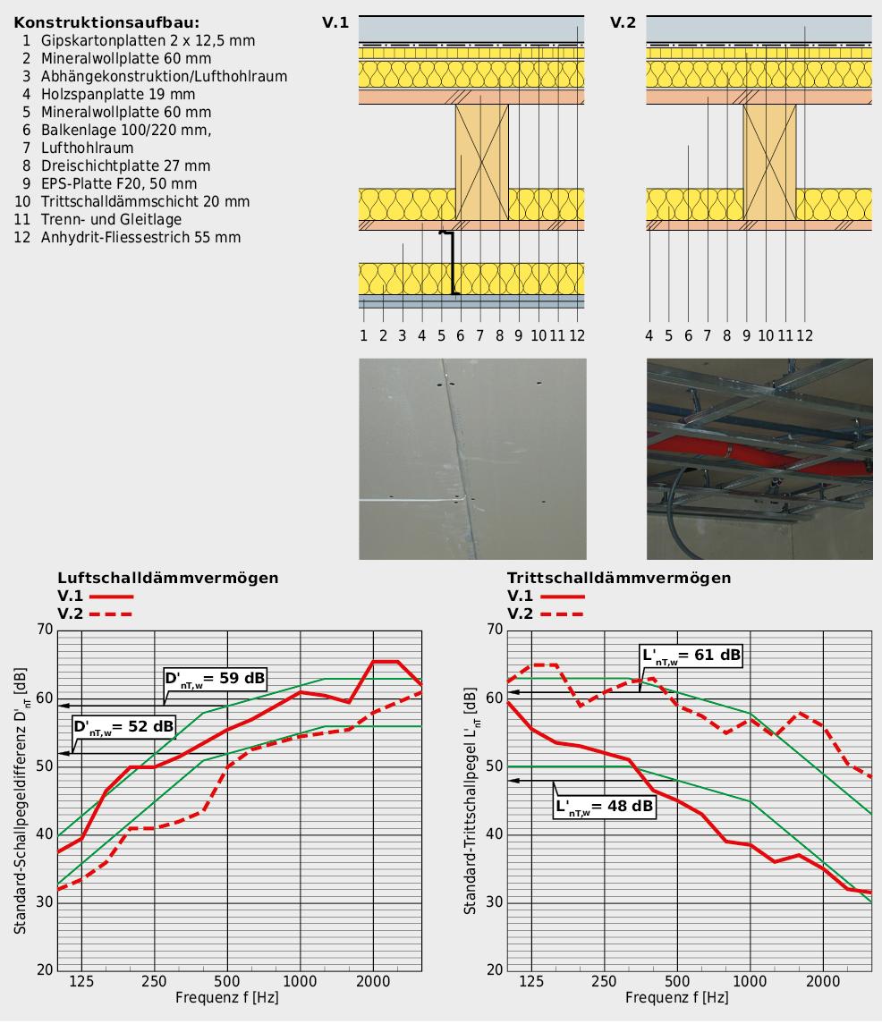 Geschossdecke mit Einfluss der biegeweich abgehängten Vorsatzschale aus Gipskartonplatten. Nur mit der geplanten Deckenbekleidung können die erhöhten Anforderungen an den Luft- und Trittschallschutz garantiert werden.Das Luftschalldämmvermögen der Konstruktion kann dank biegeweich abgehängter Decke um 7 dB verbessert werden und der Trittschallschutz sogar um 12 dB.