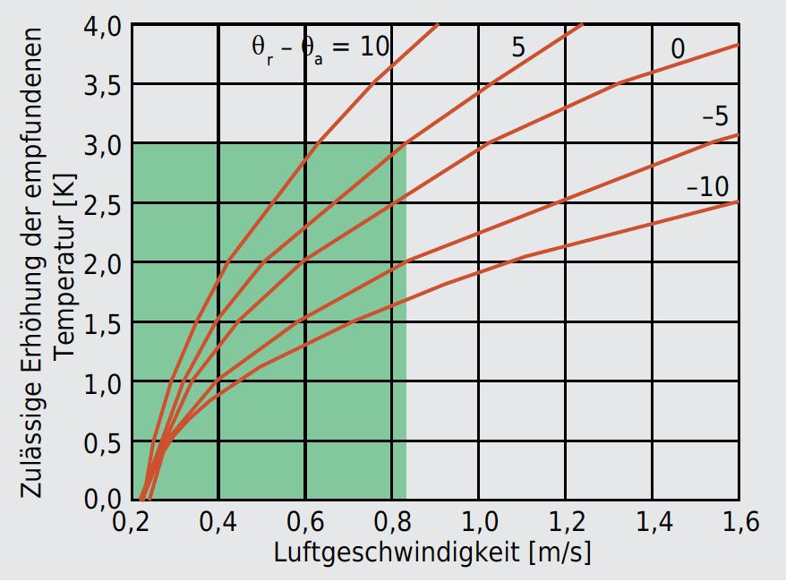 In der warmen Jahreszeit in Funktion der lokalen Luftgeschwindigkeit zulässige Erhöhung der empfundenen Temperatur; der Parameter ist die Differenz zwischen der mittleren Strahlungstemperatur θr und der Lufttemperatur θa; der grüne Bereich gibt den Grenzwert für eine leichte sitzende Tätigkeit an. Ohne spezielle Angaben über die Strahlungstemperatur muss die Kurve genommen werden, die der Differenz Null entspricht