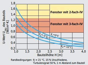 Max. zulässiger Wärmedurchgangskoeffizient Umax eines Bauteils, bei verschiedenen Aussenlufttemperaturen qe, in Abhängigkeit der Bauteilhöhe H, zur Vermeidung von Behaglichkeitsproblemen durch Kaltluftabfall ohne weitere Massnahmen, für einen Raum mitinternen Wärmelasten