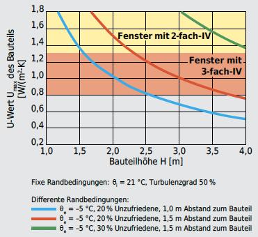 Max. zulässiger Wärmedurchgangskoeffizient Umax eines Bauteils, bei differenten, objektspezifisch zu vereinbarenden Randbedingungen