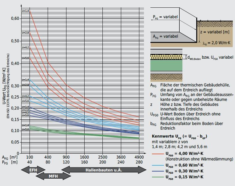 Die U-Werte UFG0 werden um den Faktor bGF reduziert. Der Einfluss des Erdreichs hängt von der Wärmeleitfähigkeit desErdreichs