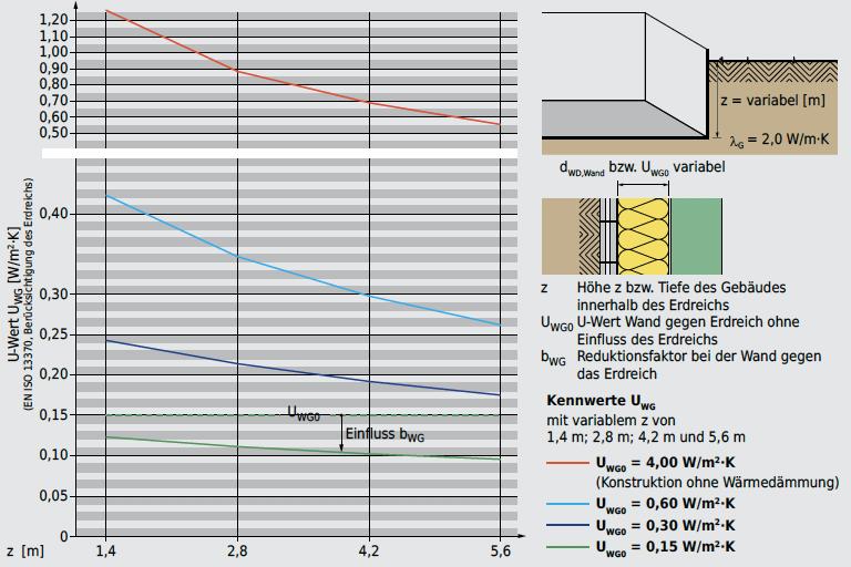 Die U-Werte UWG0 werden um den Faktor bWG reduziert. Der Einfluss des Erdreichs hängt von der Wärmeleitfähigkeit des Erdreichs