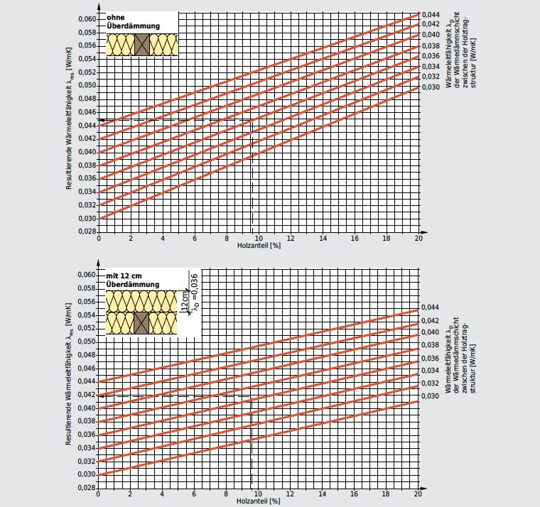 Resultierende Wärmeleitfähigkeit lres. für die inhomogene Schicht «Holz/Wärmedämmstoff», in Abhängigkeit vom Holzanteil und von der Wärmeleitfähigkeit lD des Wärmedämmstoffes; ohne Überdämmung bzw. mit 12 cm dicker Überdämmung.
